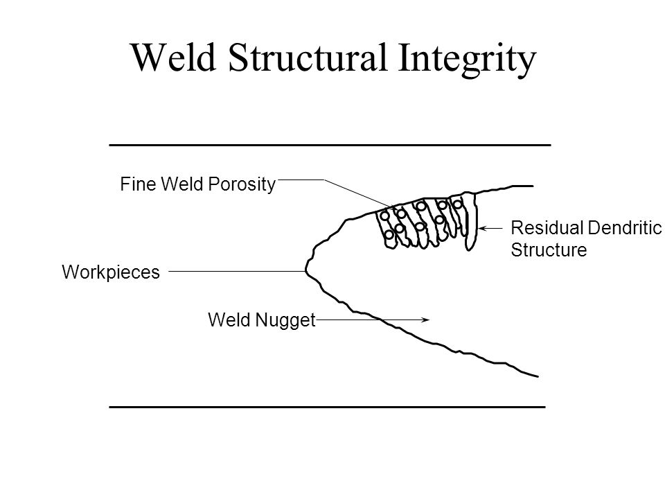 Weld Structural Integrity