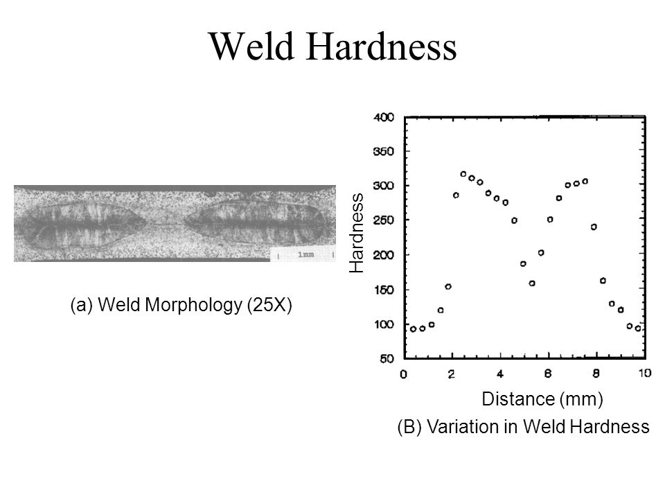 Weld Hardness Hardness (a) Weld Morphology (25X) Distance (mm)