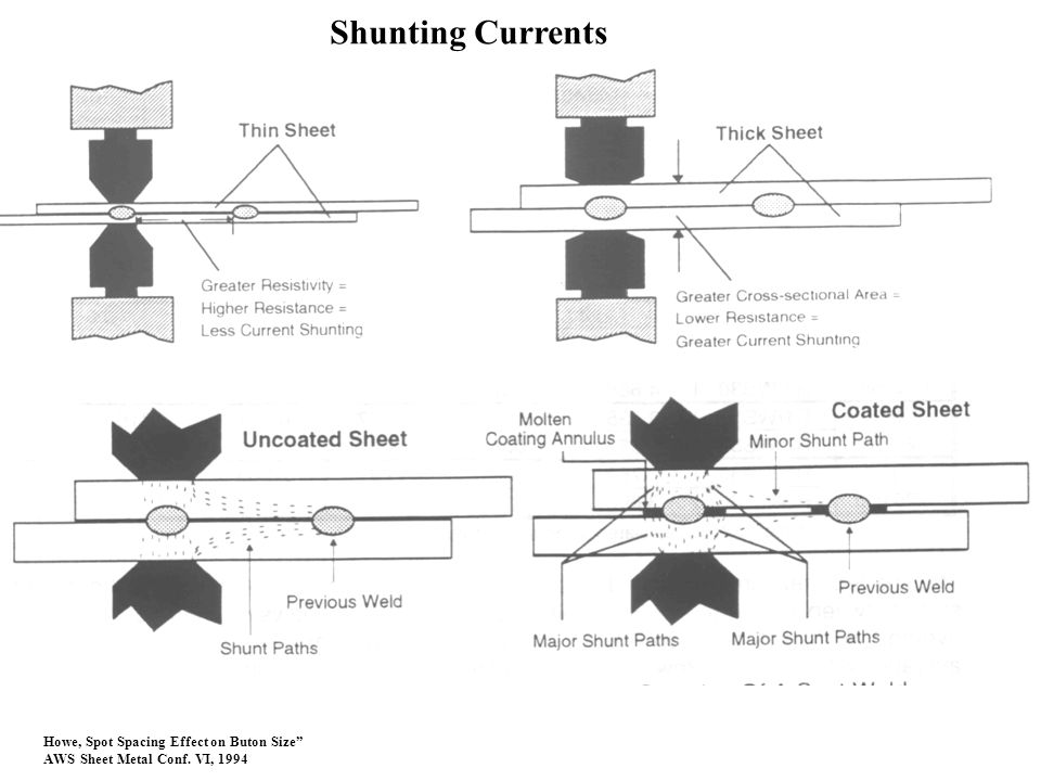 Shunting Currents