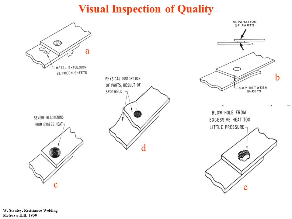 Visual Inspection of Quality