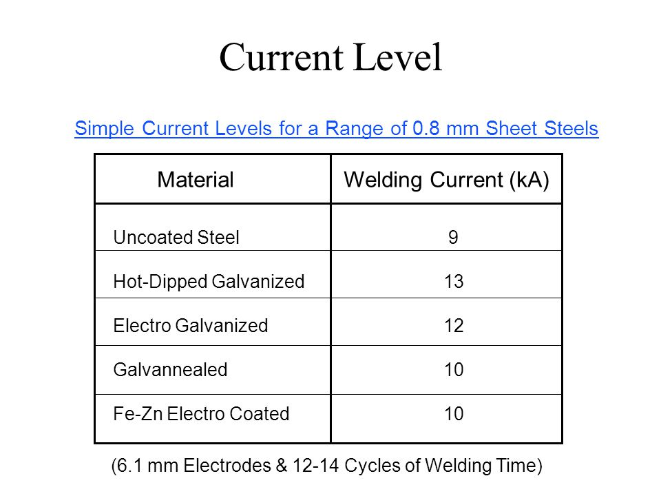 Current Level Material Welding Current (kA)