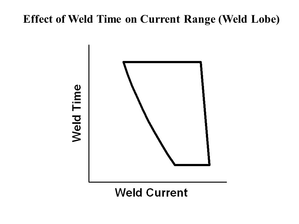 Effect of Weld Time on Current Range (Weld Lobe)