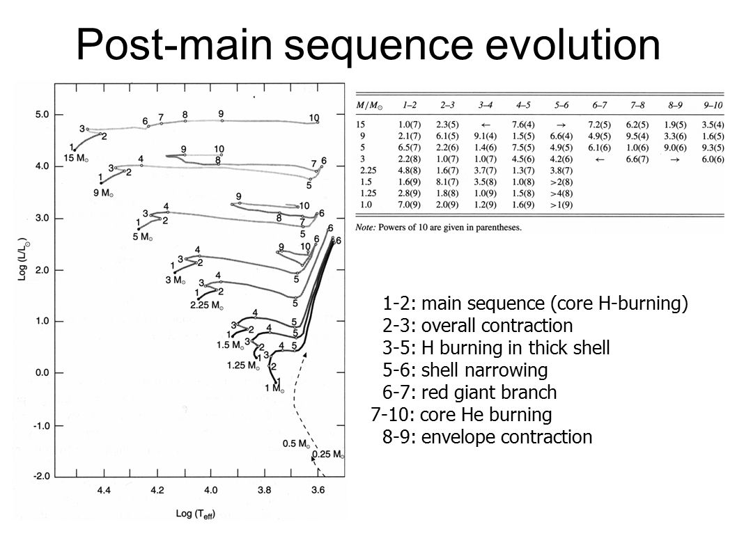 Post-main sequence evolution