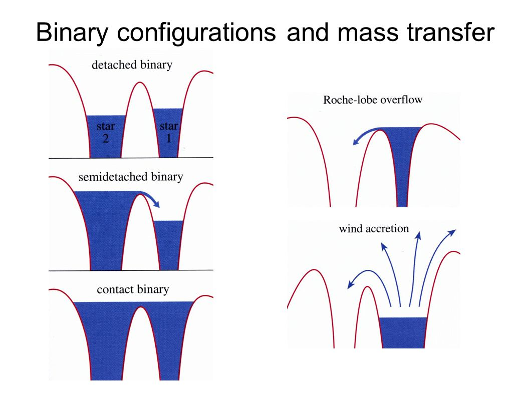 Binary configurations and mass transfer