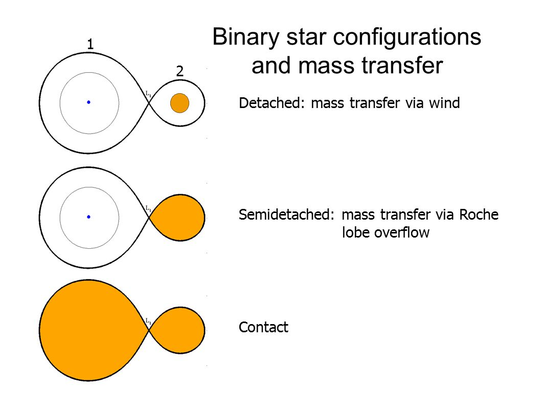 Binary star configurations and mass transfer