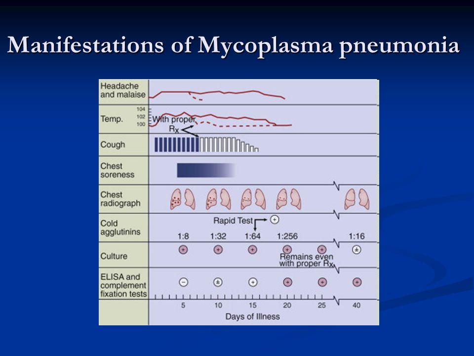 Manifestations of Mycoplasma pneumonia