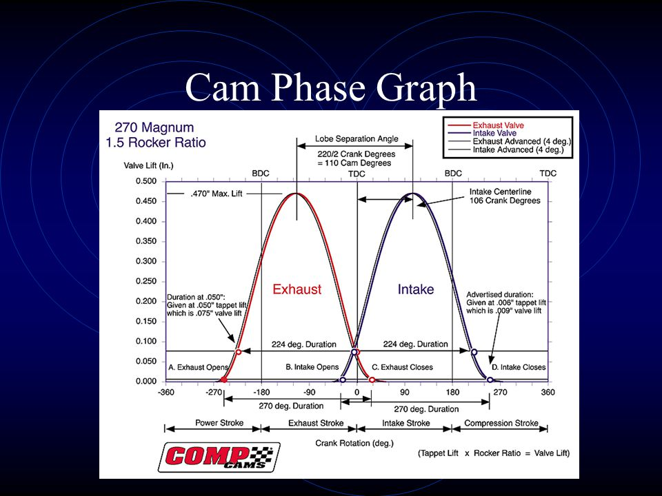 Cam Phase Graph