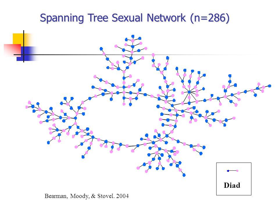 Spanning Tree Sexual Network (n=286)