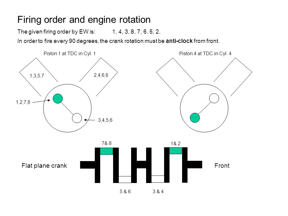 Firing order and engine rotation