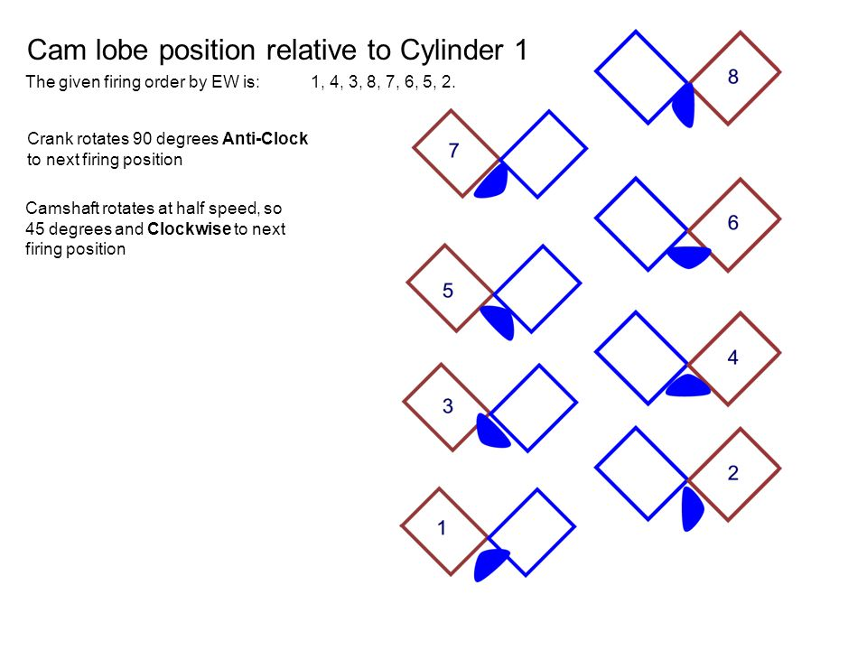 Cam lobe position relative to Cylinder 1