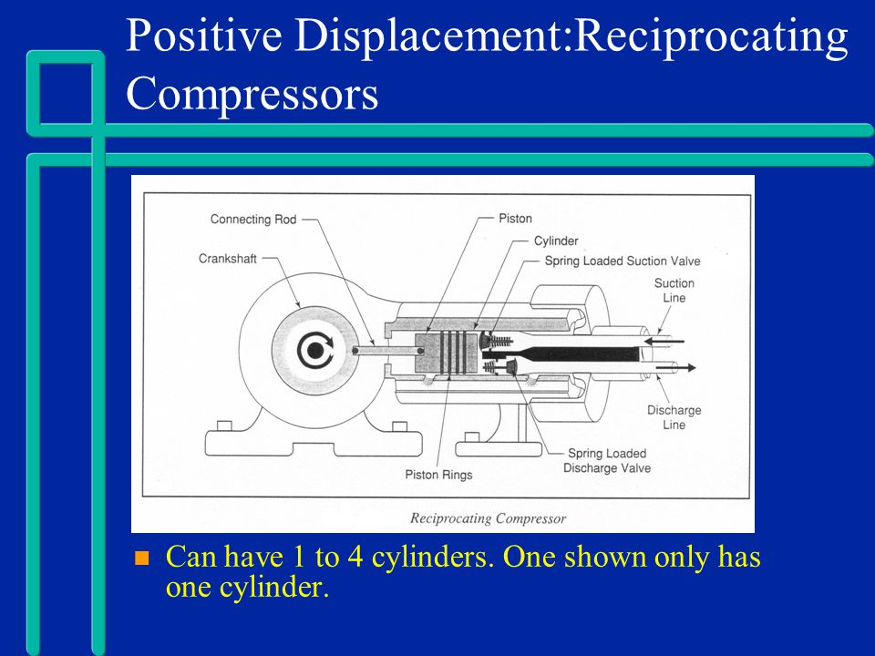 Positive Displacement:Reciprocating Compressors