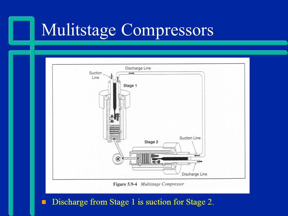 Mulitstage Compressors