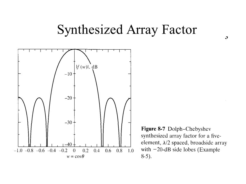 Synthesized Array Factor