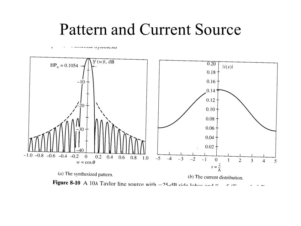 Pattern and Current Source