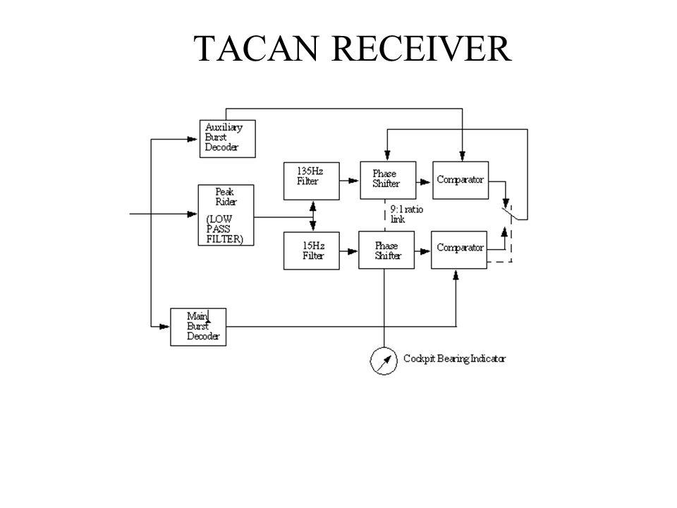 TACAN RECEIVER