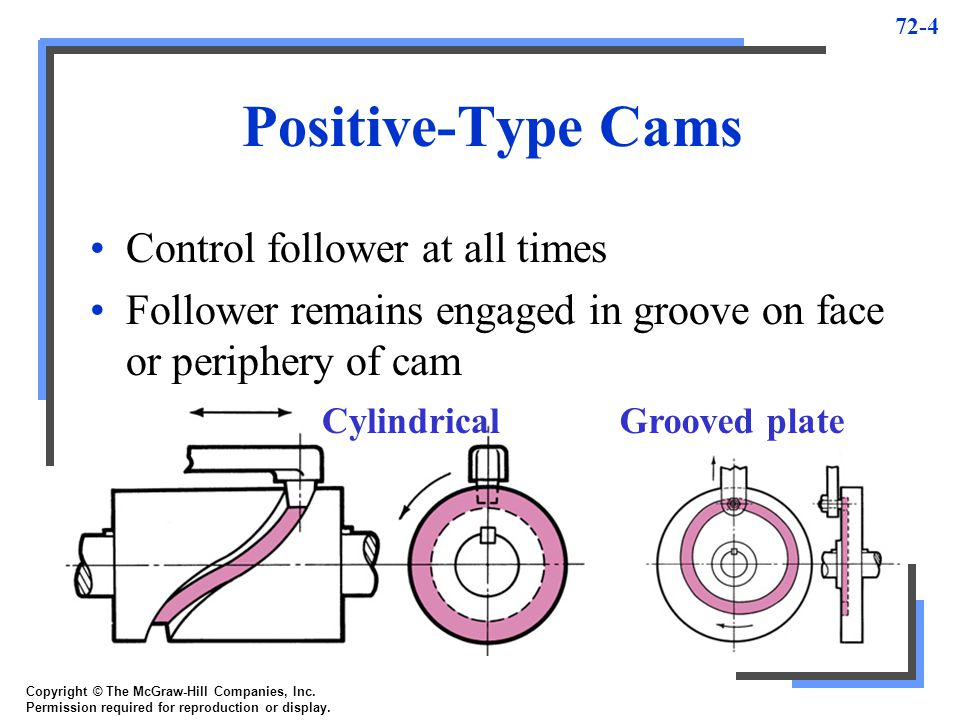 Positive-Type Cams Control follower at all times