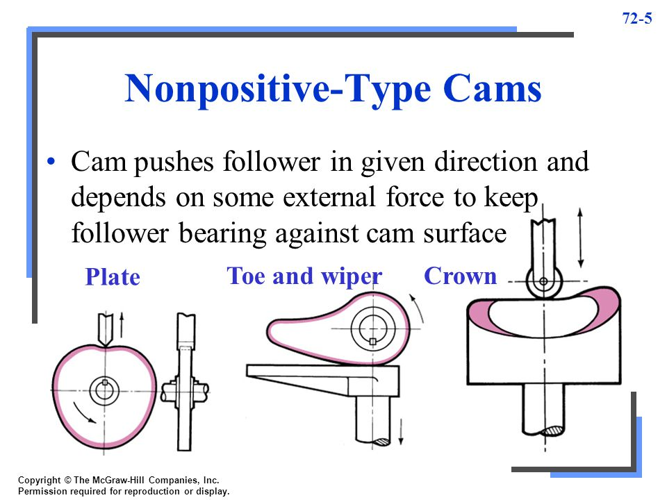 Nonpositive-Type Cams