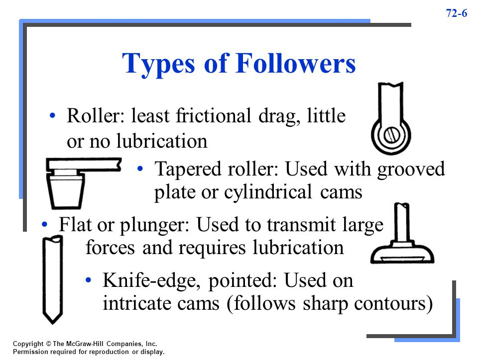 Types of Followers Roller: least frictional drag, little or no lubrication. Tapered roller: Used with grooved plate or cylindrical cams.