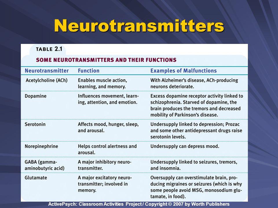 Neurotransmitters