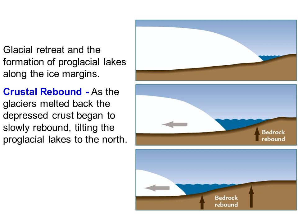 Glacial retreat and the formation of proglacial lakes along the ice margins.