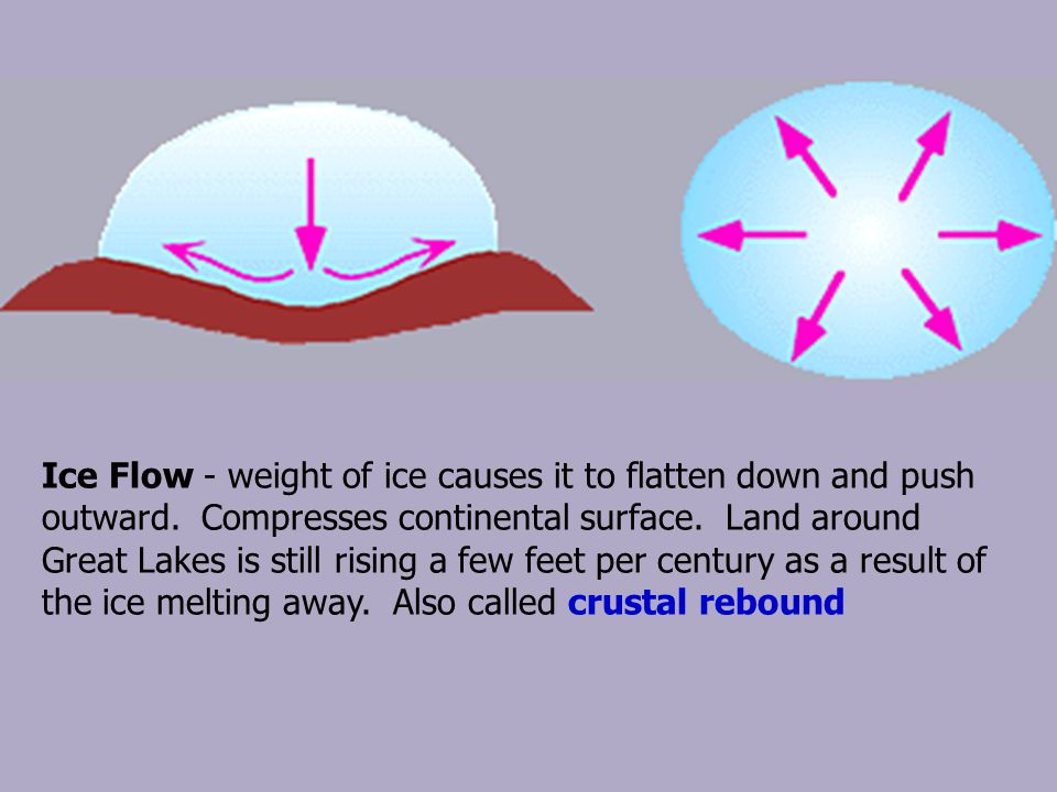 Ice Flow - weight of ice causes it to flatten down and push outward