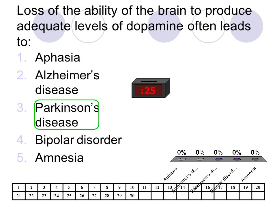 Loss of the ability of the brain to produce adequate levels of dopamine often leads to: