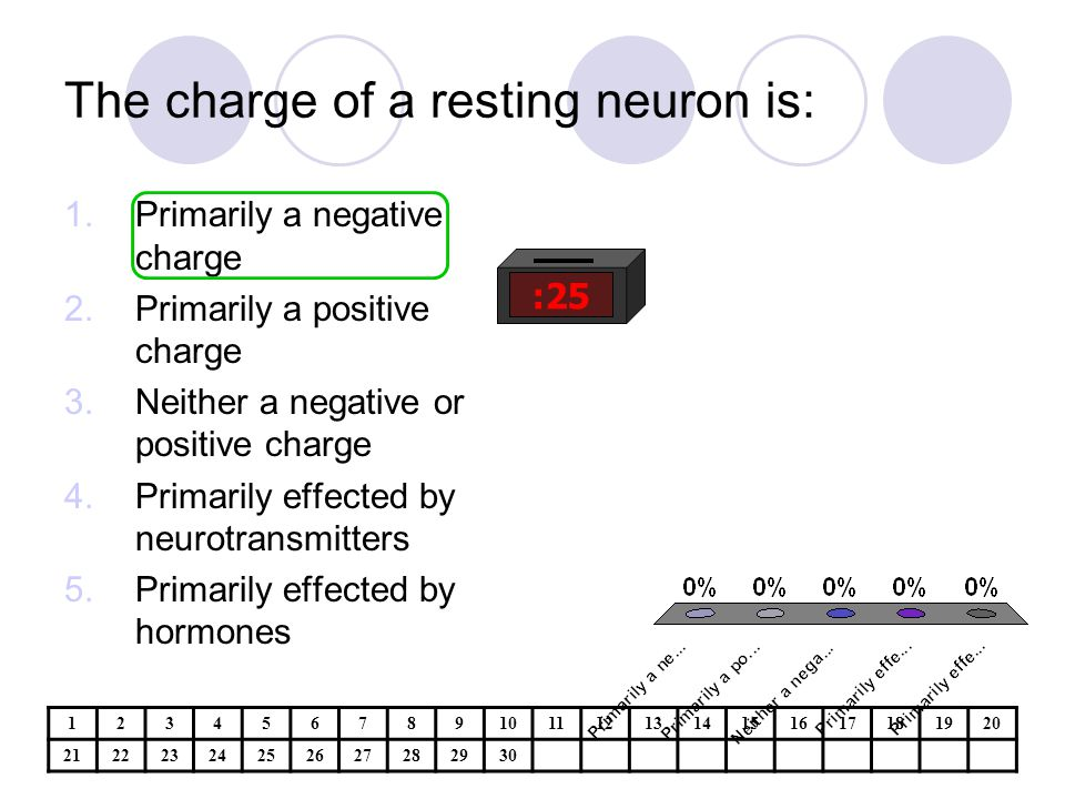 The charge of a resting neuron is:
