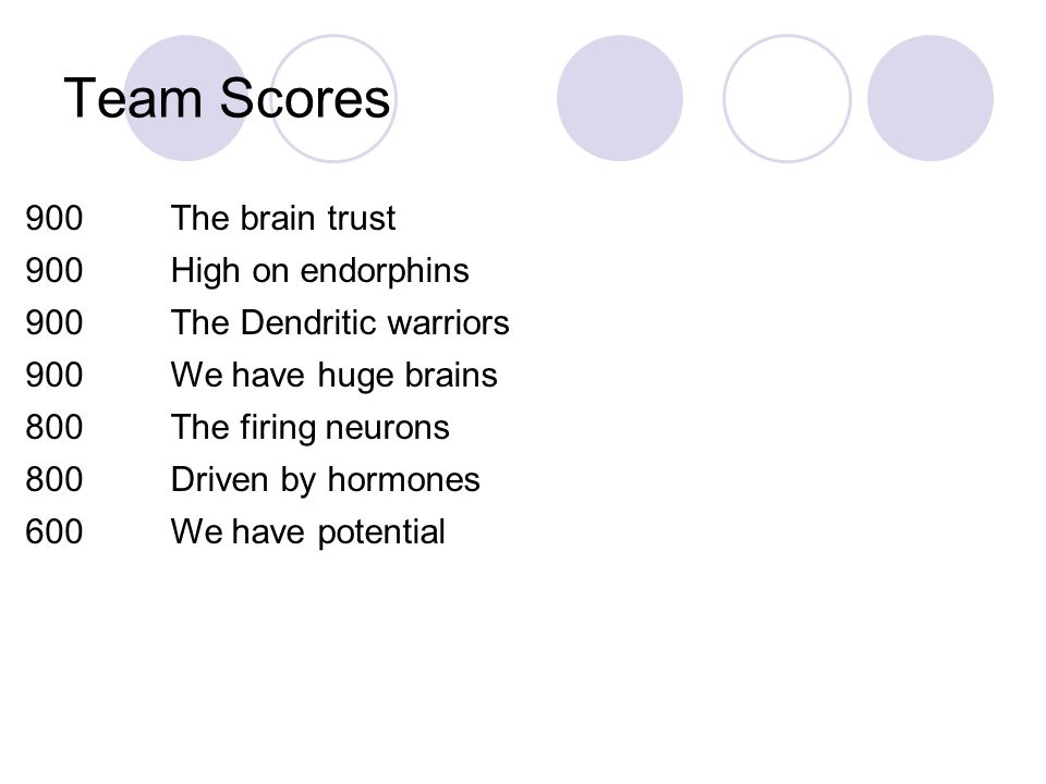 Team Scores 900 The brain trust High on endorphins