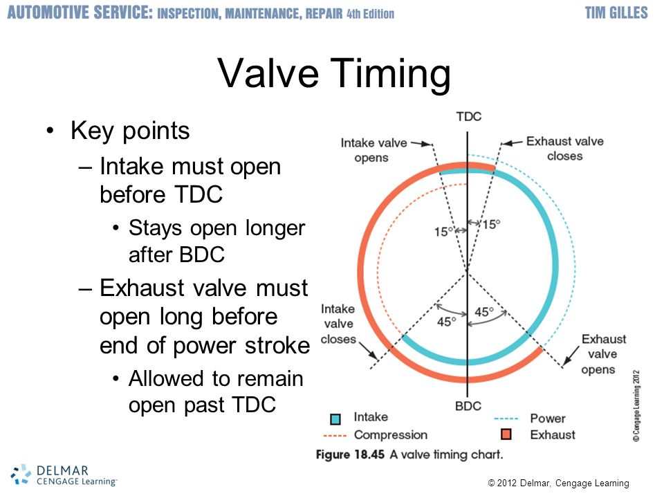 Valve Timing Key points Intake must open before TDC