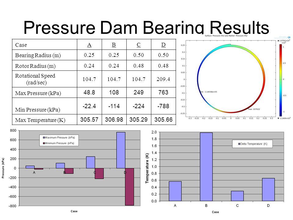 Pressure Dam Bearing Results