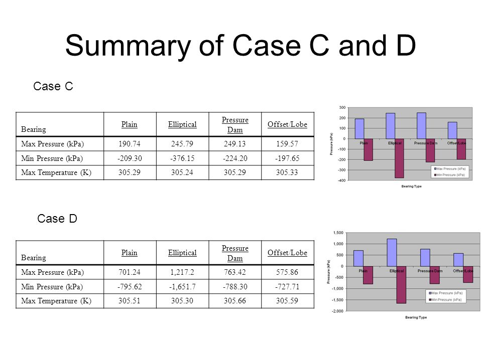 Summary of Case C and D Case C Case D Bearing Plain Elliptical
