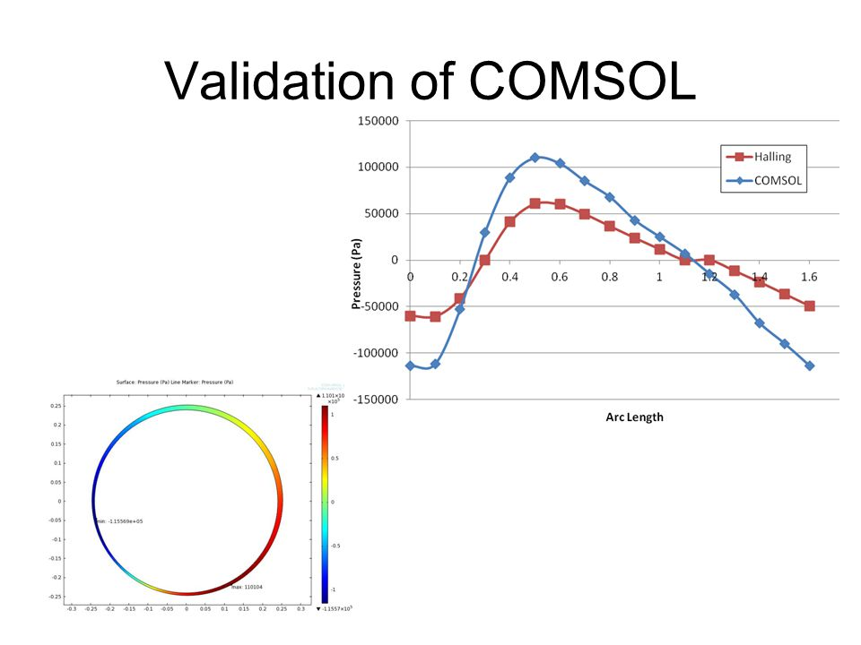 Validation of COMSOL