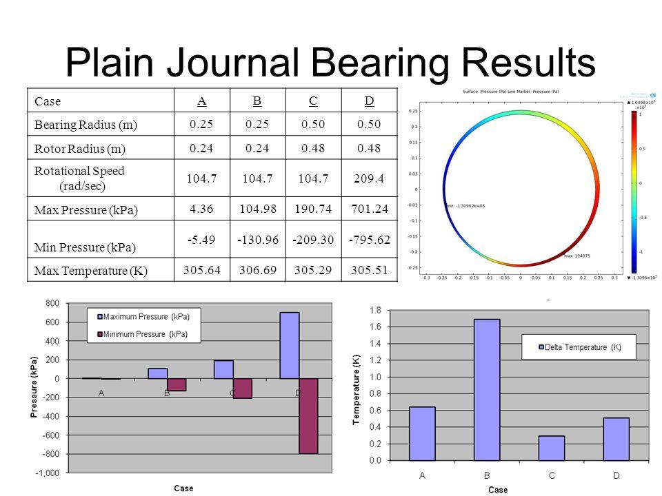 Plain Journal Bearing Results