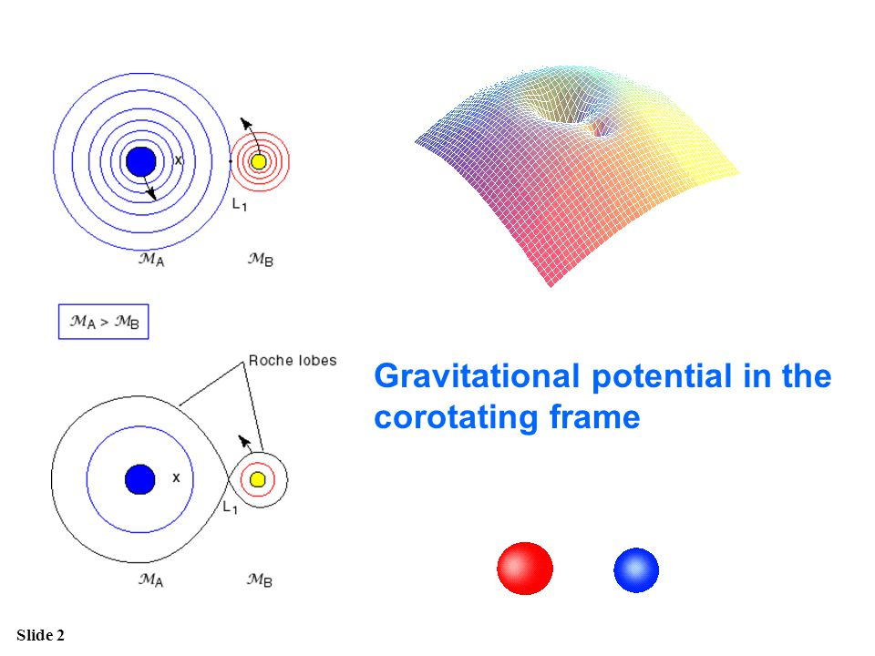 Gravitational potential in the corotating frame