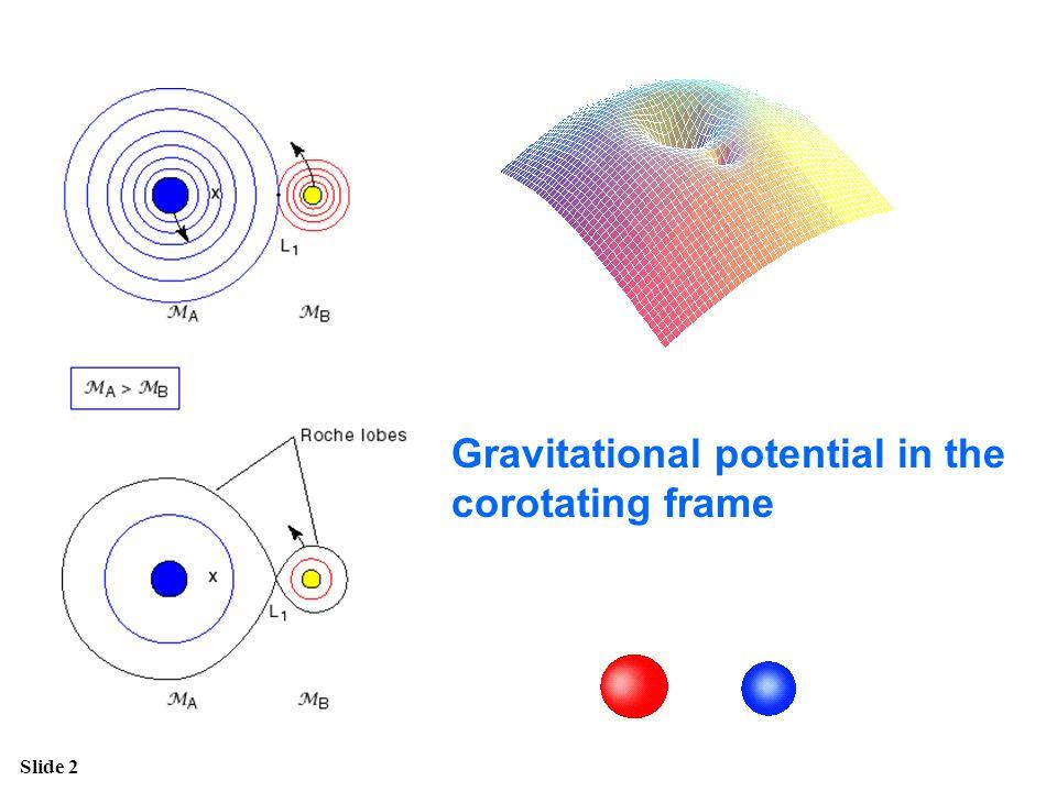 Gravitational potential in the corotating frame