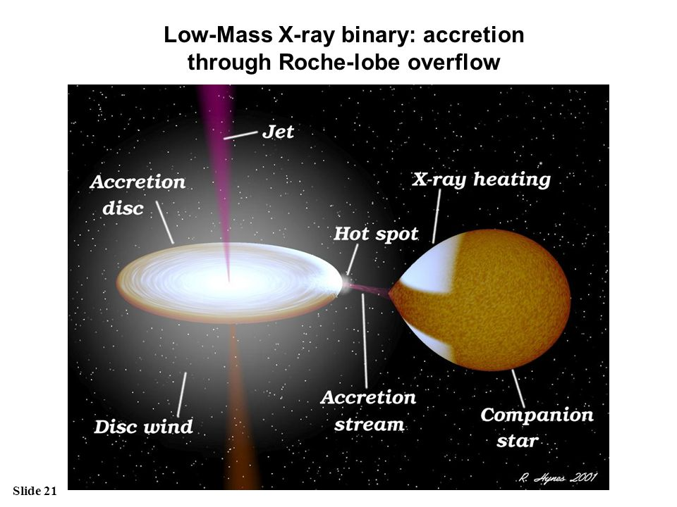 Low-Mass X-ray binary: accretion through Roche-lobe overflow
