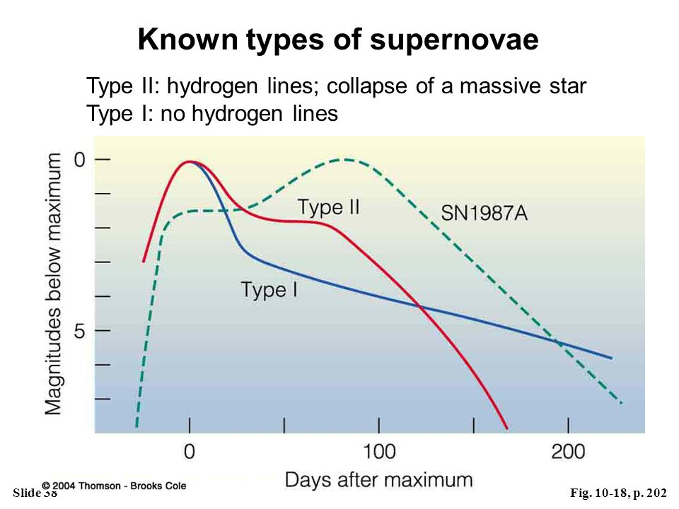 Known types of supernovae