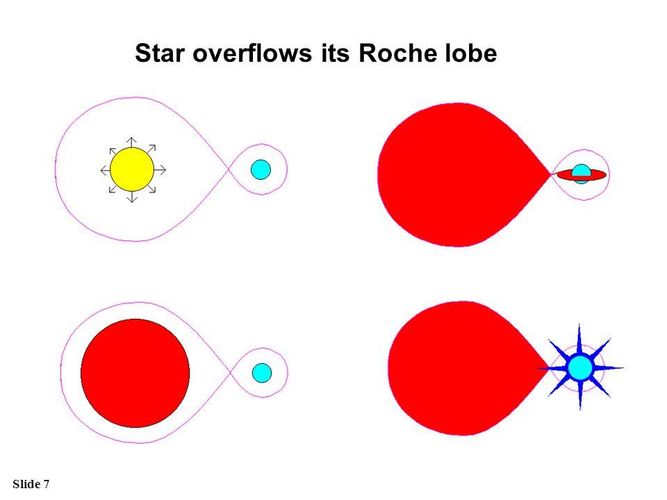 Star overflows its Roche lobe