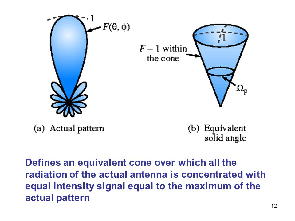 Defines an equivalent cone over which all the radiation of the actual antenna is concentrated with equal intensity signal equal to the maximum of the actual pattern