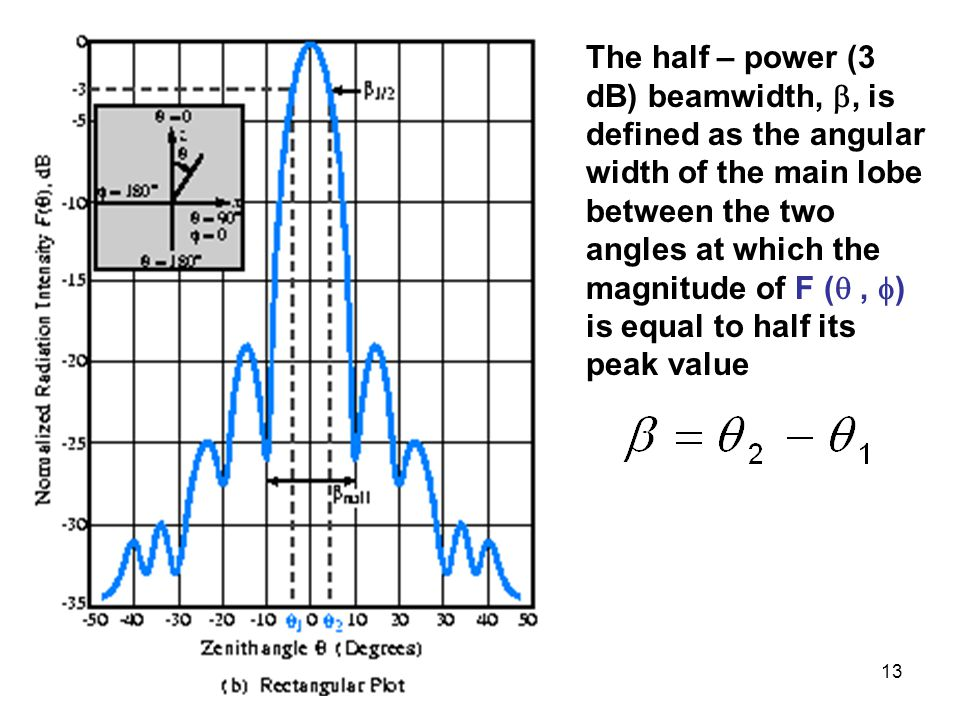 The half – power (3 dB) beamwidth, , is defined as the angular width of the main lobe between the two angles at which the magnitude of F ( , ) is equal to half its peak value