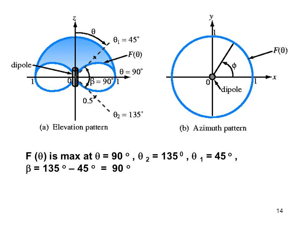 F () is max at  = 90 o ,  2 = 135 0 ,  1 = 45 o ,  = 135 o – 45 o = 90 o