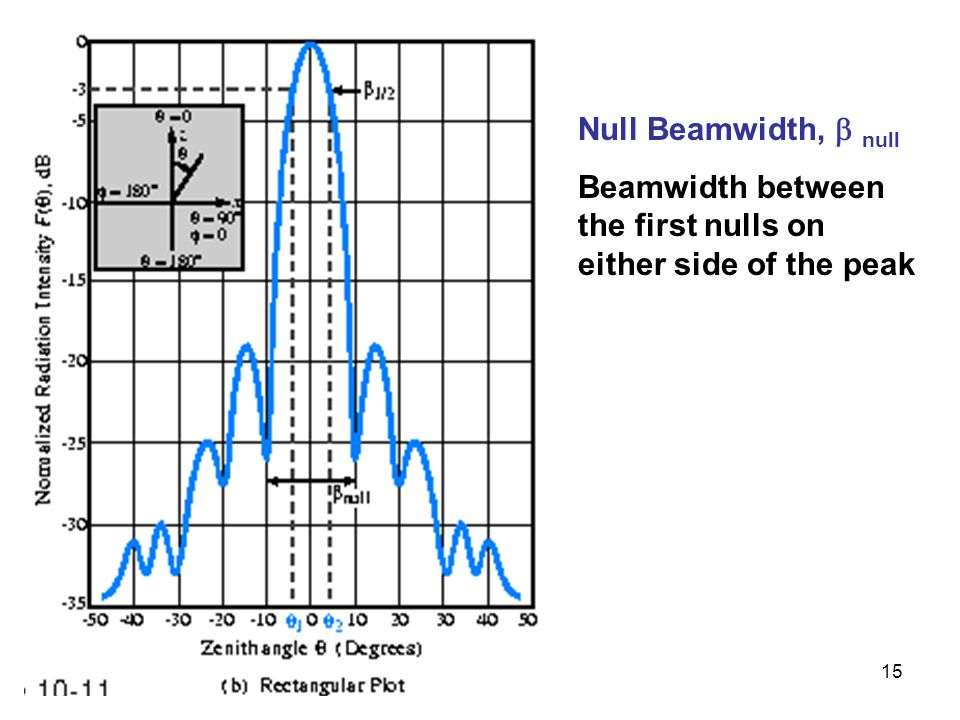 Null Beamwidth,  null Beamwidth between the first nulls on either side of the peak