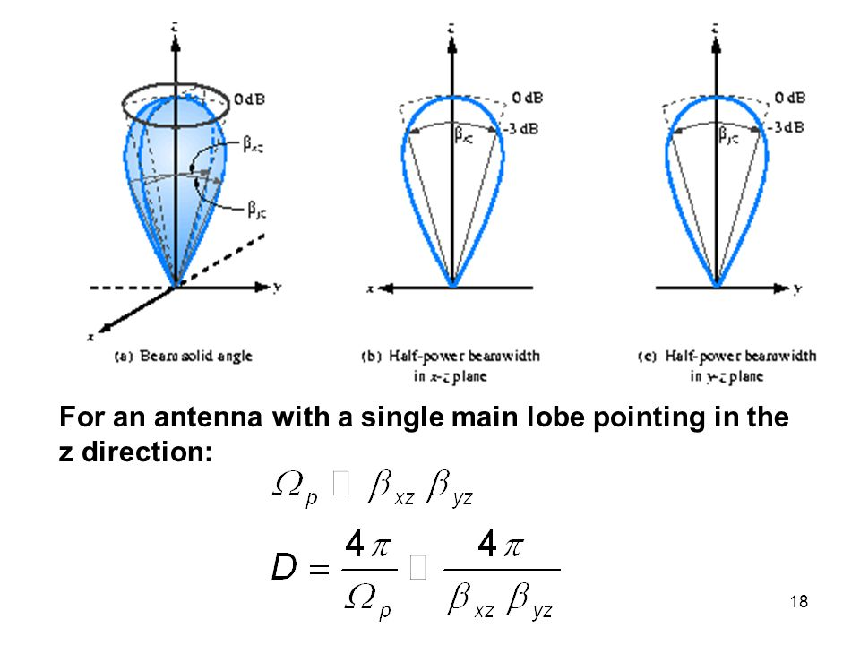 For an antenna with a single main lobe pointing in the z direction: