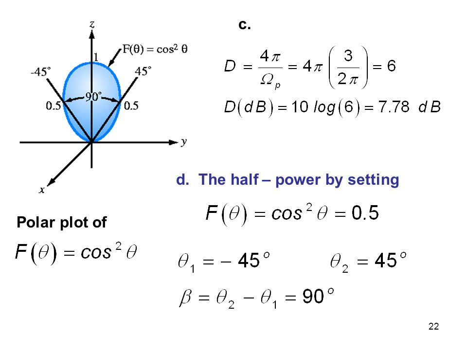 c. d. The half – power by setting Polar plot of