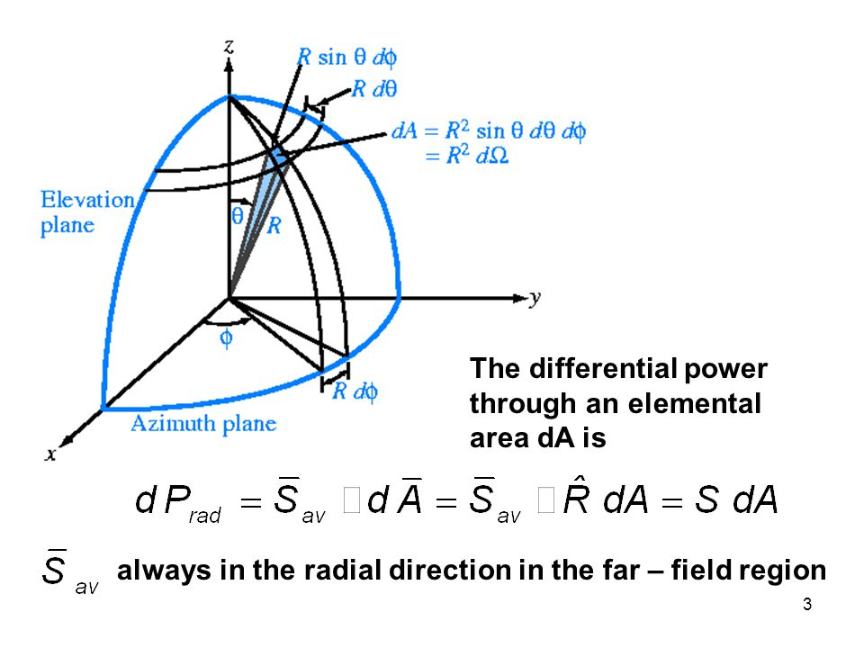 The differential power through an elemental area dA is