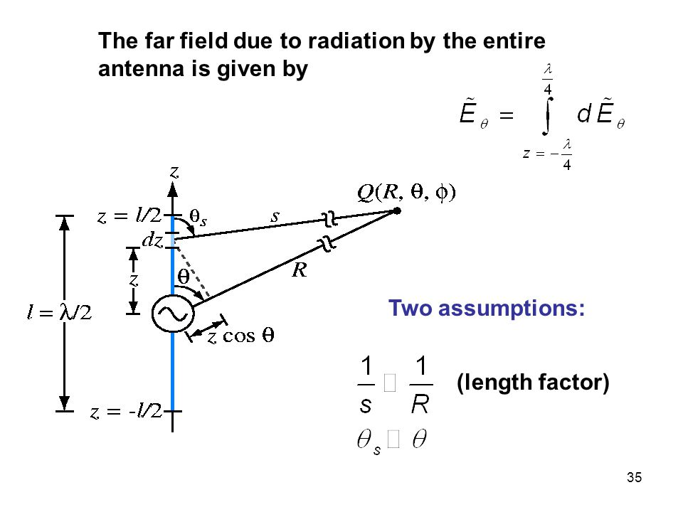 The far field due to radiation by the entire antenna is given by