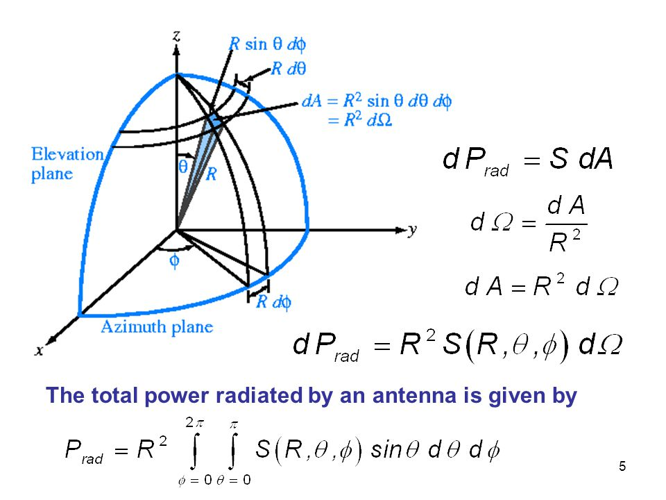 The total power radiated by an antenna is given by