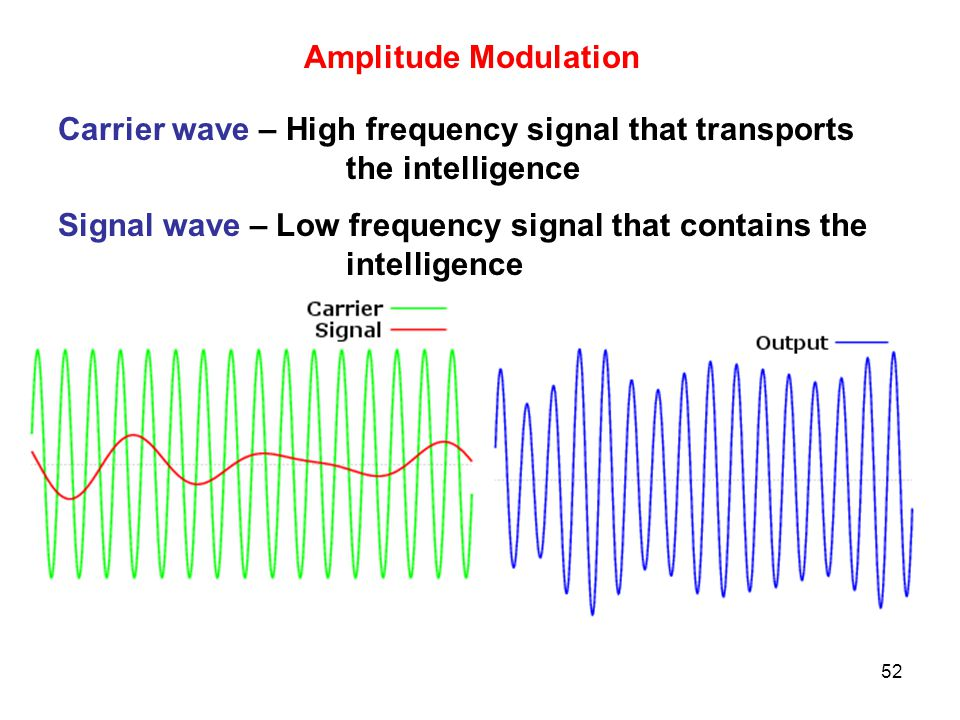 Amplitude Modulation Carrier wave – High frequency signal that transports the intelligence.