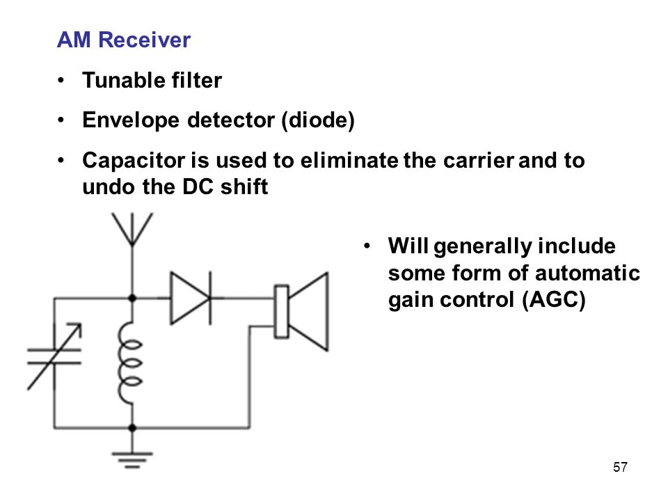 AM Receiver Tunable filter. Envelope detector (diode) Capacitor is used to eliminate the carrier and to undo the DC shift.