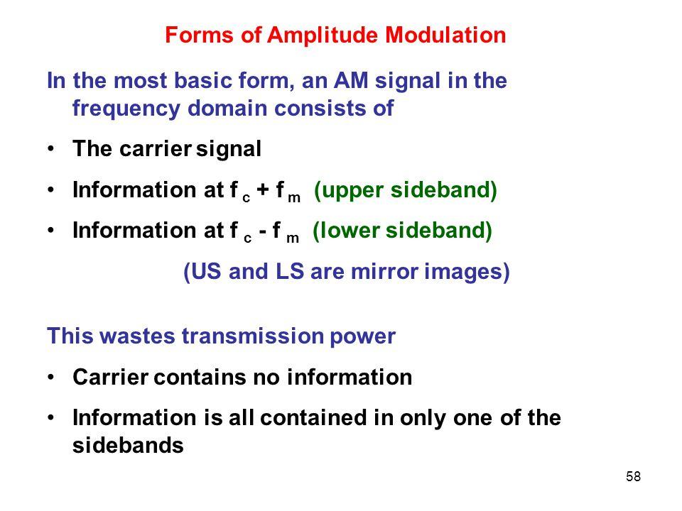 Forms of Amplitude Modulation
